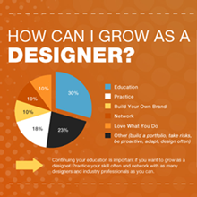 Helpful Guide – Graphic Designer's Road Map [Infographic]