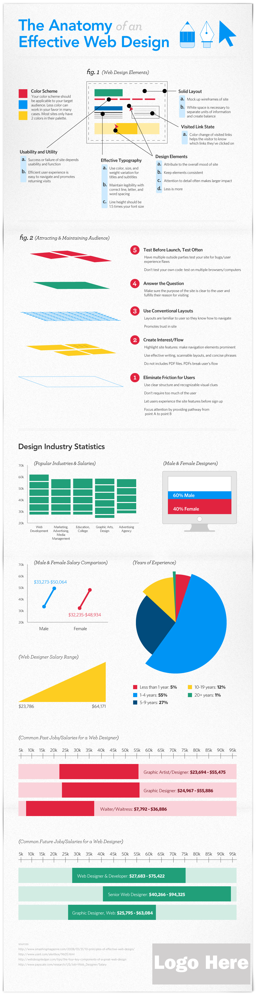 Infographic The Anatomy Of An Effective Web Design Pixel77
