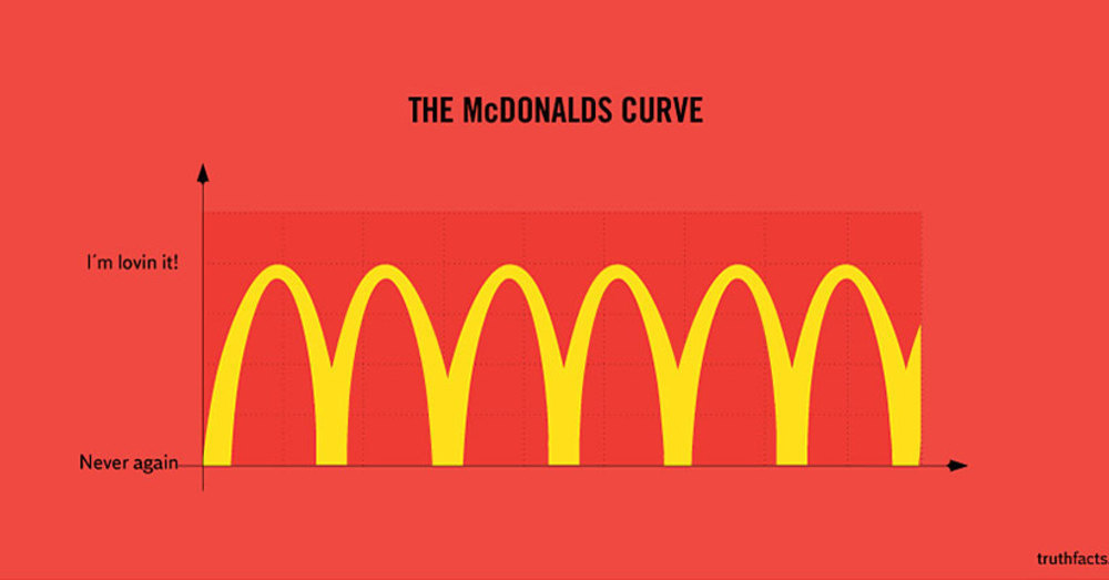 7 Basic Truths of Everyday Life Illustrated with Accurate Graphs